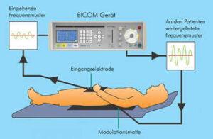 Biopresonanztherapie